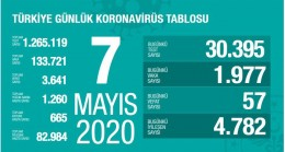 Bakan Fahrettin Koca: Koronavirüsten Can Kaybı 3 Bin 641 Oldu