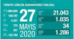 Sağlık Bakanlığı: 27 Mayıs Koronavirüs Can kaybımız 4431